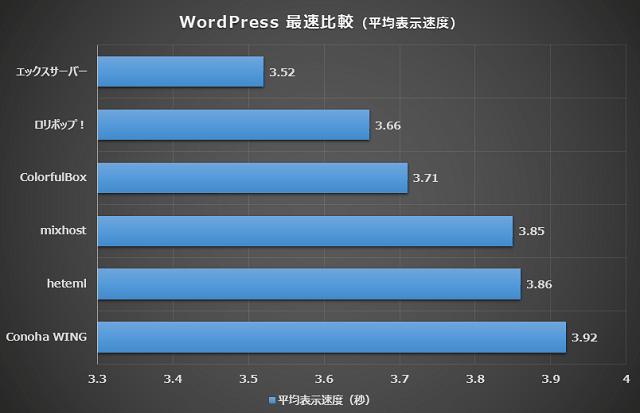 WordPressの速度比較一覧【2021】