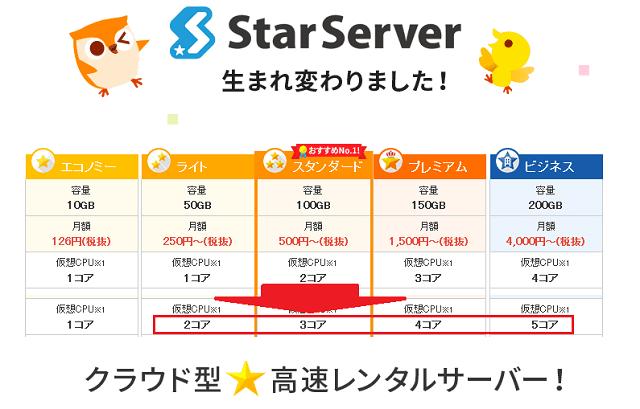 スターサーバーが仮想CPUコア数を増強!はたしてパフォーマンスは向上したか?